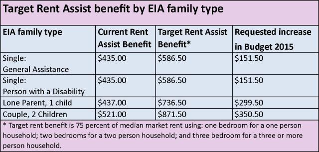 Rent Assist Chart