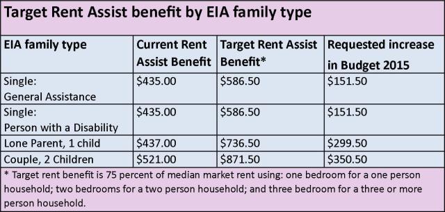 Rent Assist Chart