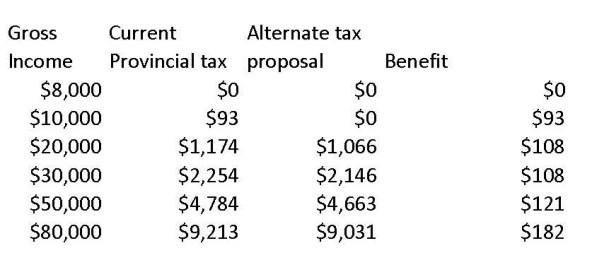 basic exemption and tax shift levels chart